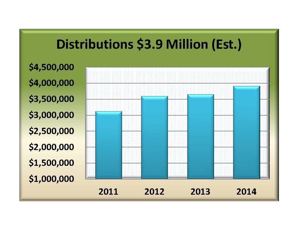 chart- total grants